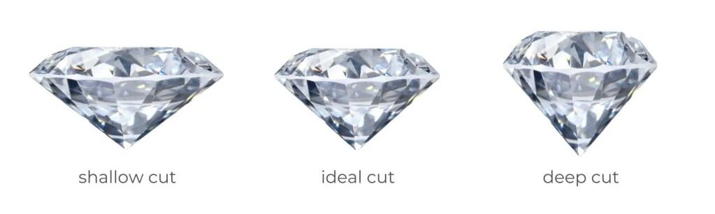 Shallow Cut vs Ideal Cut