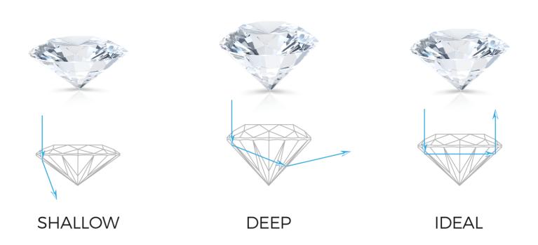 Spread Diamonds