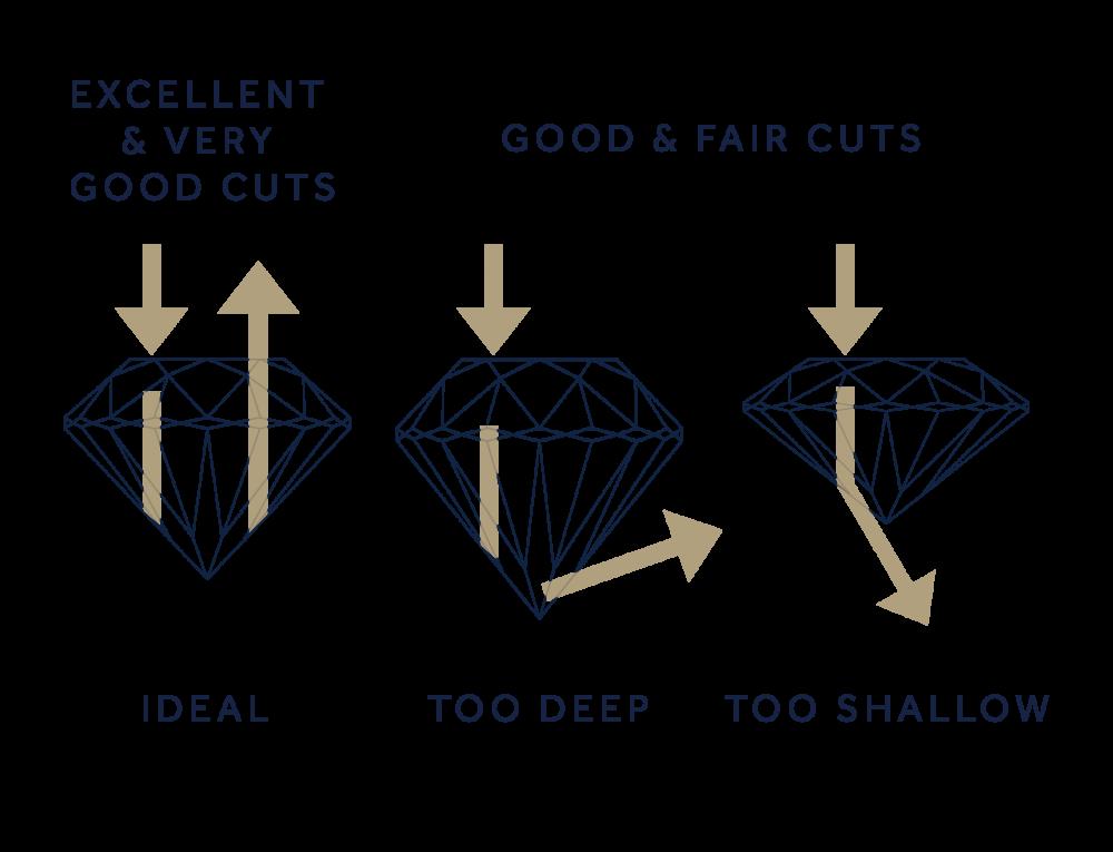 Diamond Cut Scale