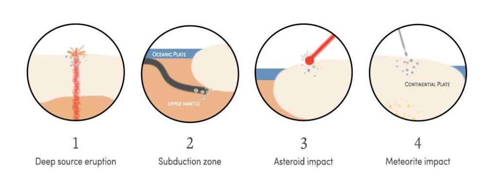 Diamond Formation Zones