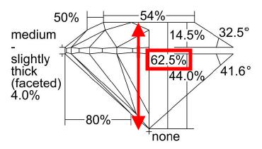 Depth Percentage of Diamond